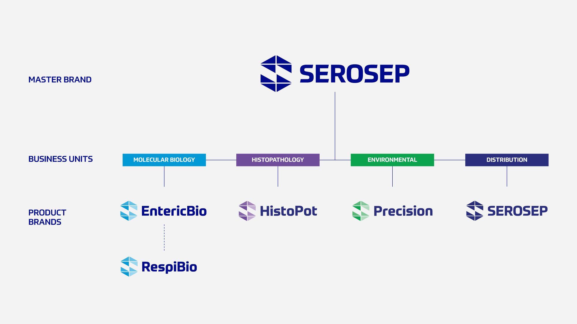 DW_Serosep_Brand_Architecture